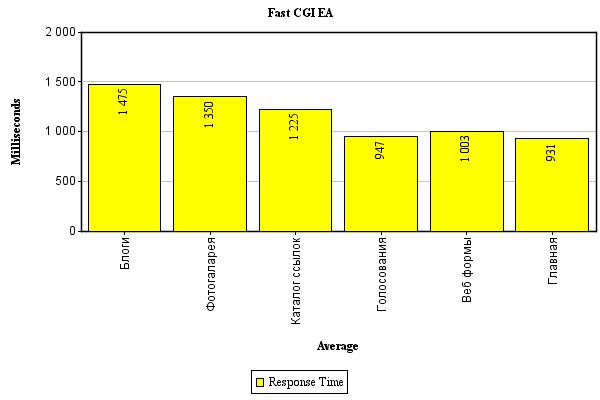 fcg-ea диаграмма