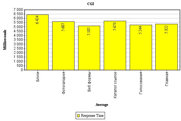 cgi диаграмма