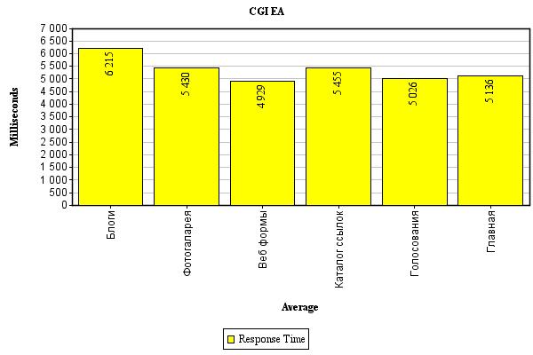 cgi-ea диаграмма